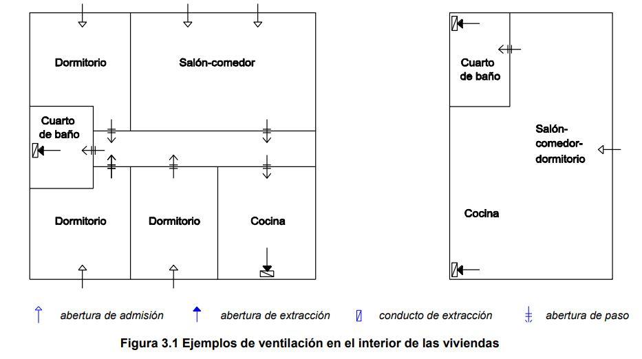 ventilacion hibrida cte - planta
